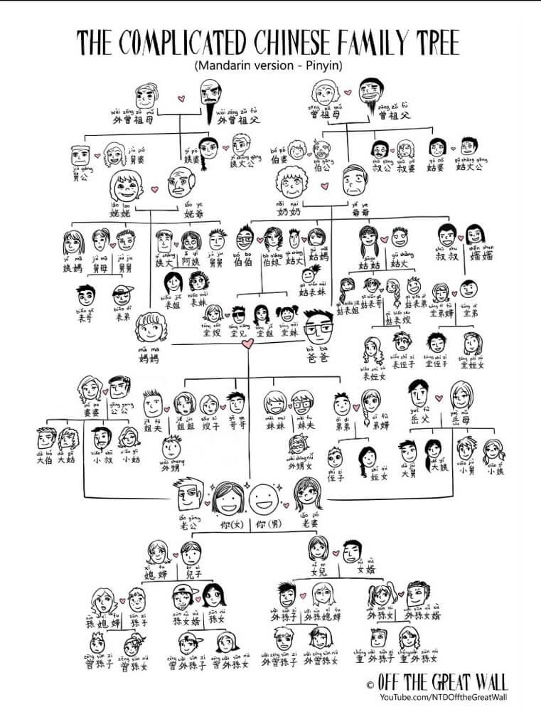 Garis keturunan Keluarga dalam Bahasa Mandarin